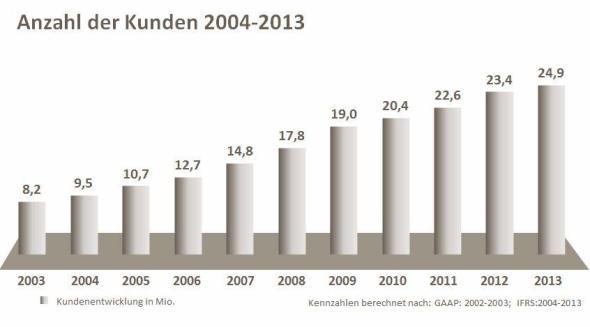 kunden-deutsch