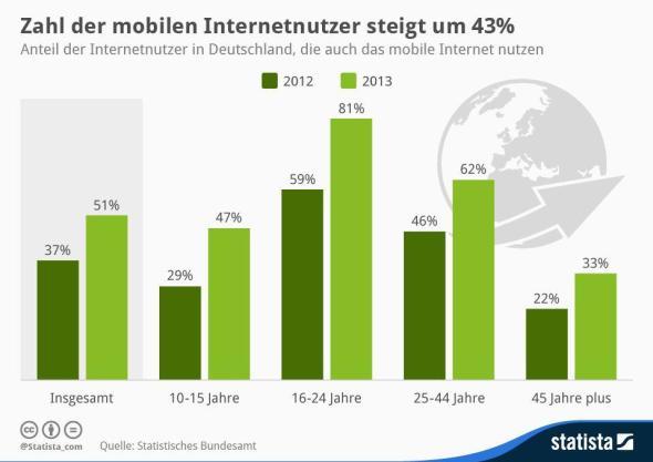 Internet Mobil Deutschland