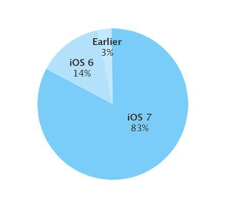 iOS Verteilung März 2014