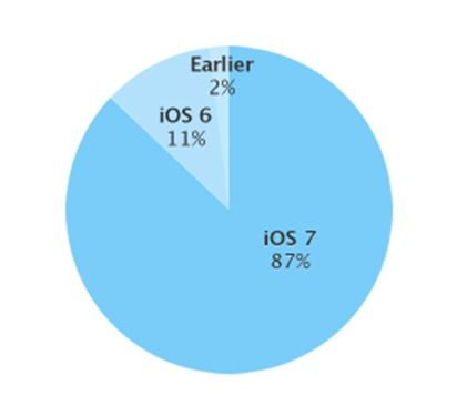 iOS Verteilung April