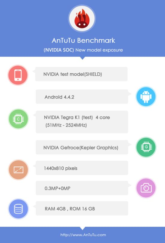 nvidia-shield-sequel-antutu