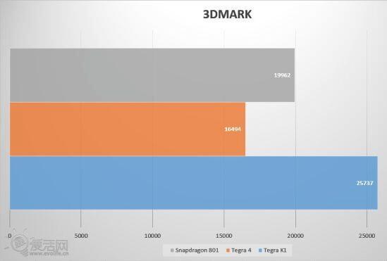 Nvidia Tegra K1 vs Qualcomm Snapdragon 801 Benchmark