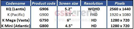 Samsung Galaxy S5 mini Galaxy Mega Resolution