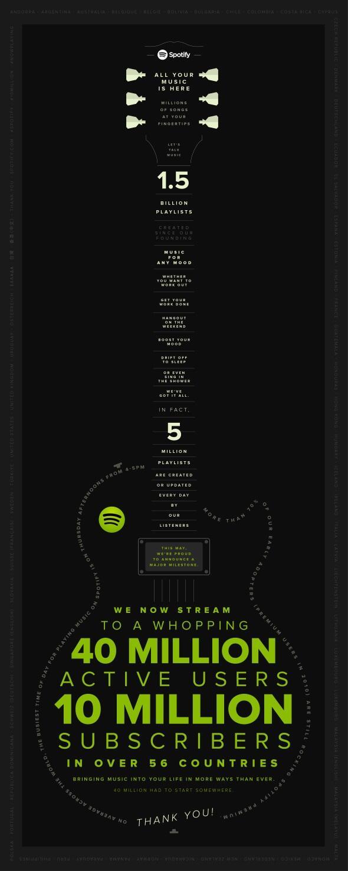 Spotify_10Million_Grafik