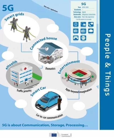 EU 5G Infografik