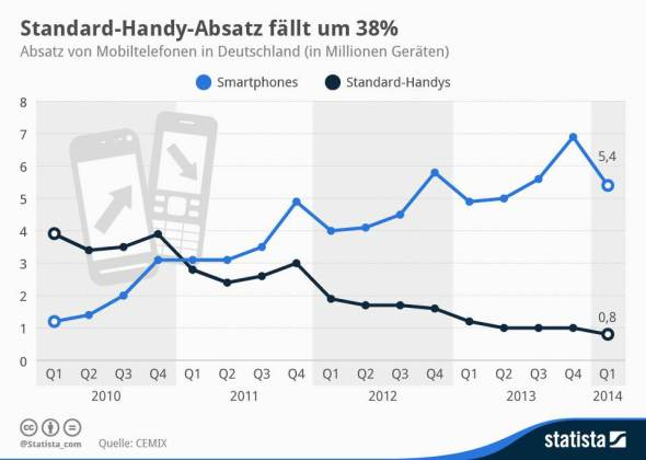 Smartphones Deutschland Q1 2014