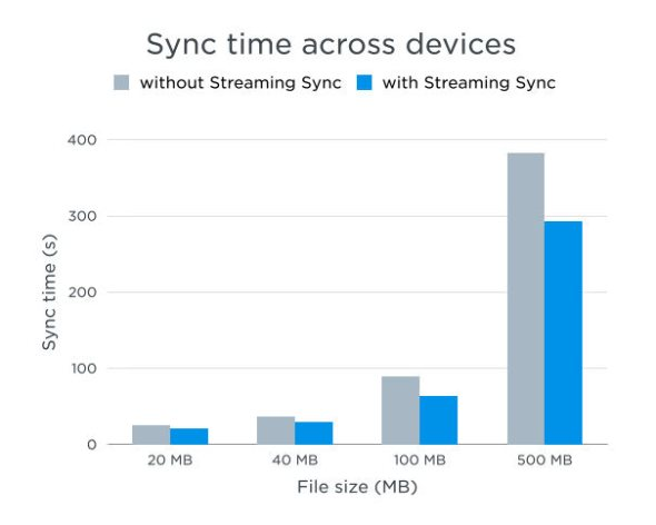 Dropbox Streaming-Sync