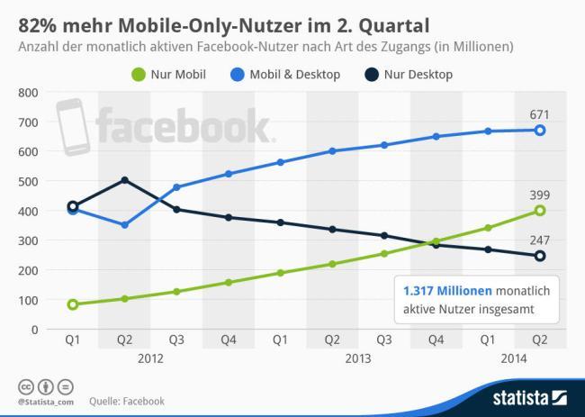 Facebook Mobile Infografik