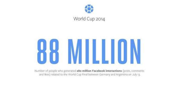Facebook WM 2014