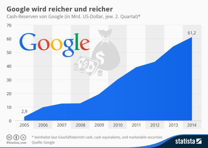 Statista_Google_Reserven