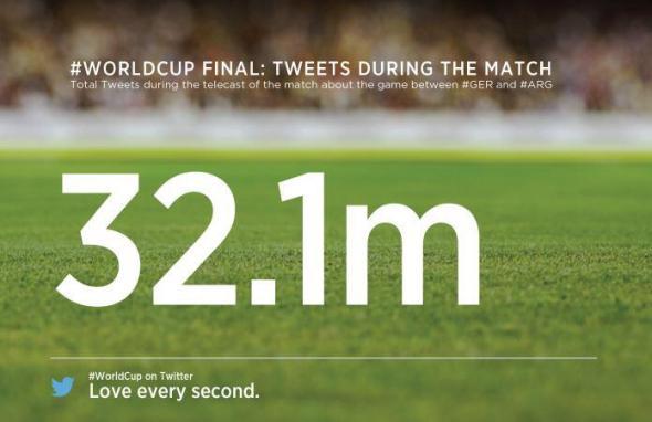 Tweets WM 2014