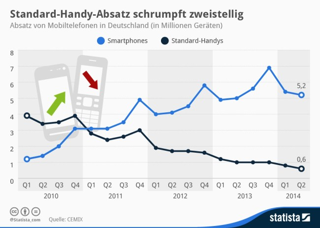 Statista_Smartphone_Absatz_Q2_2014