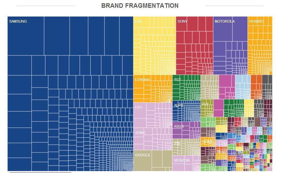 Android: Fragmentierungs-Bericht 2014 veröffentlicht