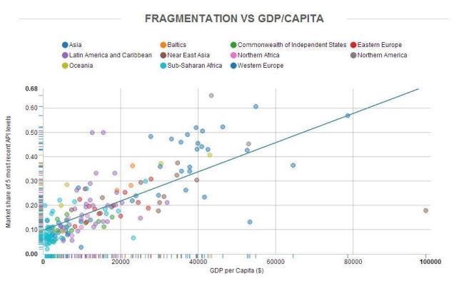 android fragmentierung BIP