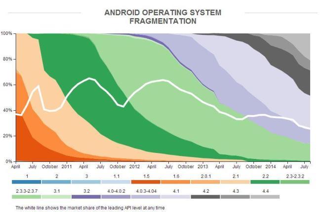 android fragmentierung versionen