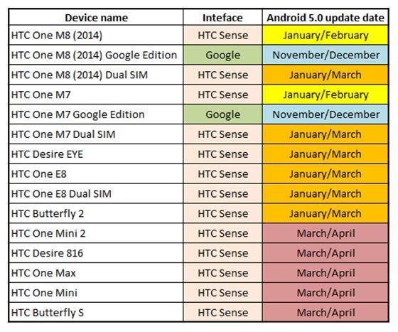 HTC Android Update Roadmap