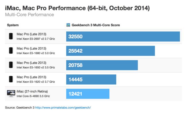 imac mac pro benchmark
