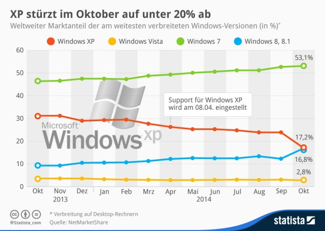 statista windows anteile oktober 2014