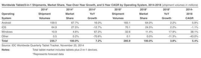 tablet marktanteile 2014