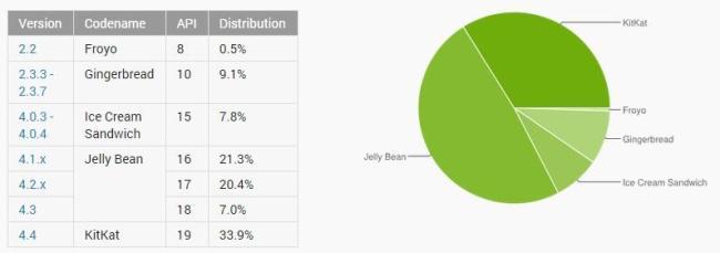 Android Verteilung Dezember