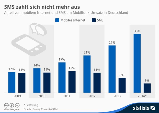 SMS Infografik