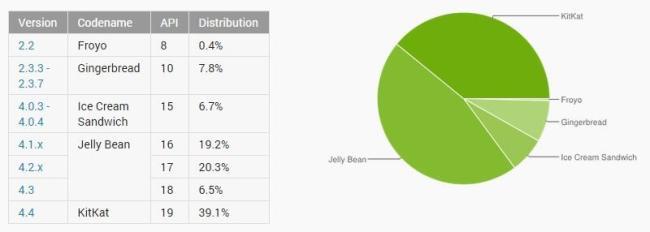 Android Verteilung Januar 2015