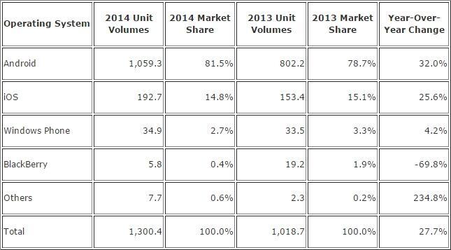 Marktanteil 2014 IDC Tabelle