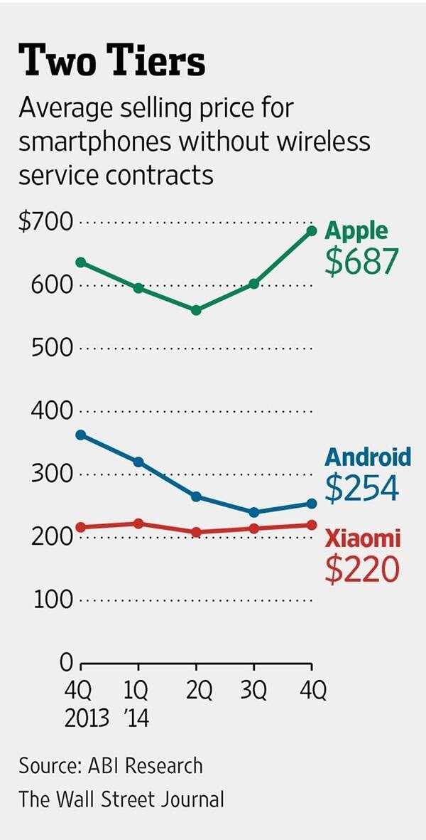 Smartphone-Preis_Statistik