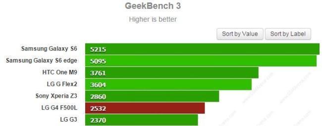 LG G4 Bench1