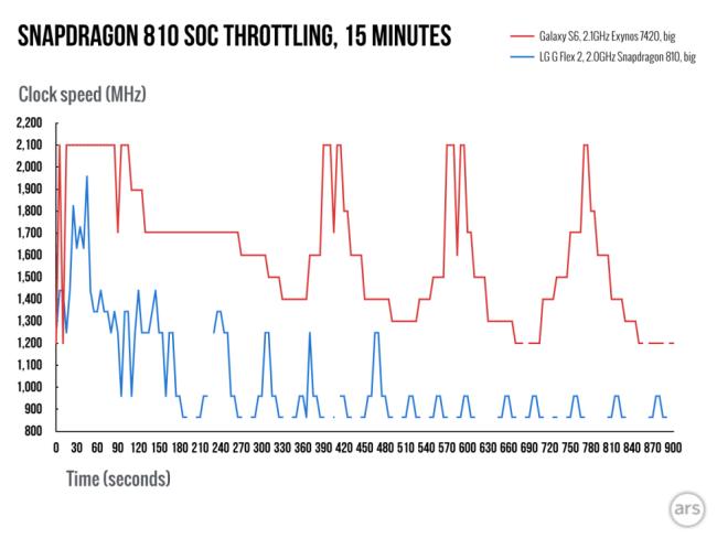 Snapdragon-810-throttling