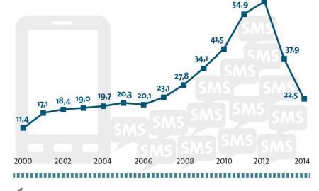 sms statistik 2015
