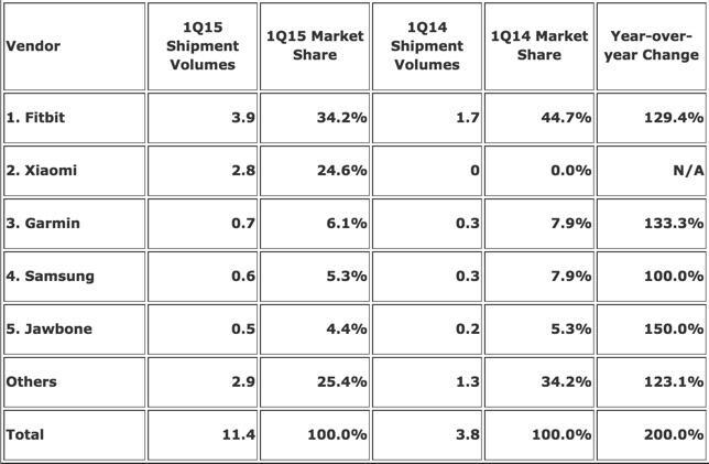 Wearables Marktanteil Q1 2015