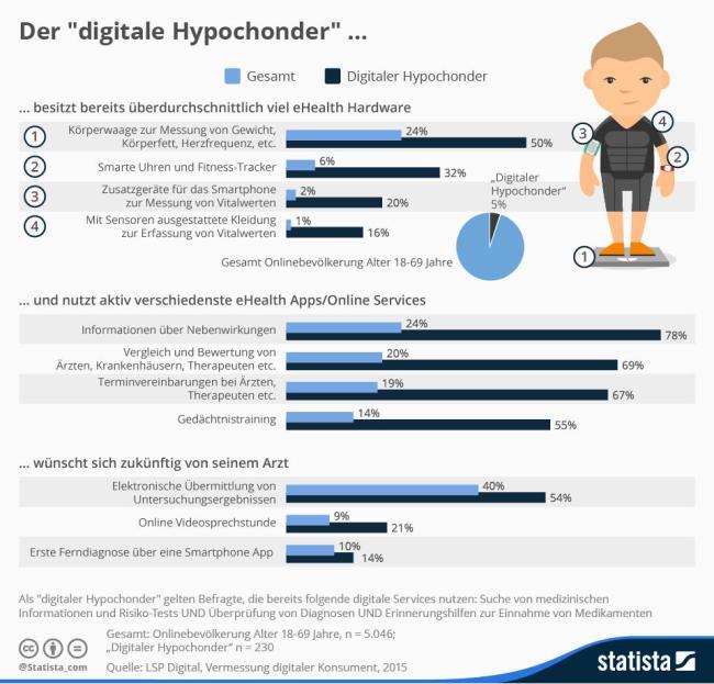 infografik_3676_ehealth_nutzung_der_digitale_hypochonder_n