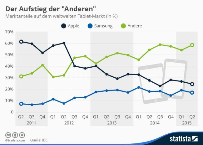 infografik_3685_marktanteile_auf_dem_weltweiten_tablet_markt_n