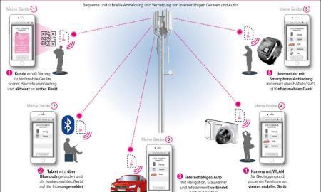 Telekom eSim Konzept