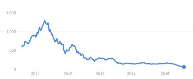 HTC Aktie 5 Jahre