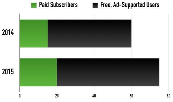spotify_free_v_paid