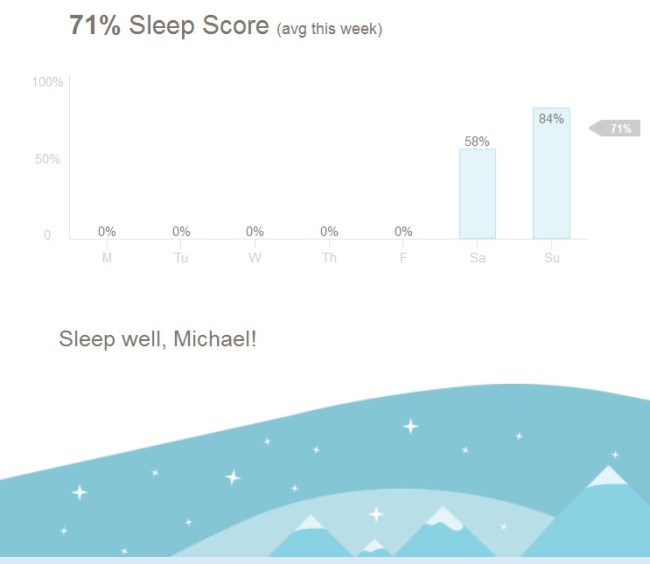 Peak Schlafstatistik per Mail
