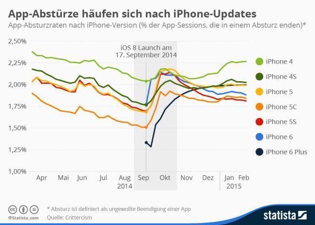 iOS App Abstürze