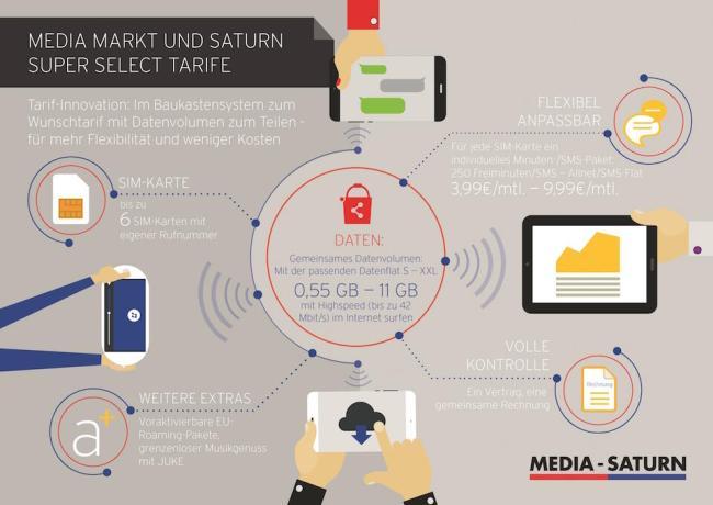 Media Saturn mobile data infographic 12.10.15 v6