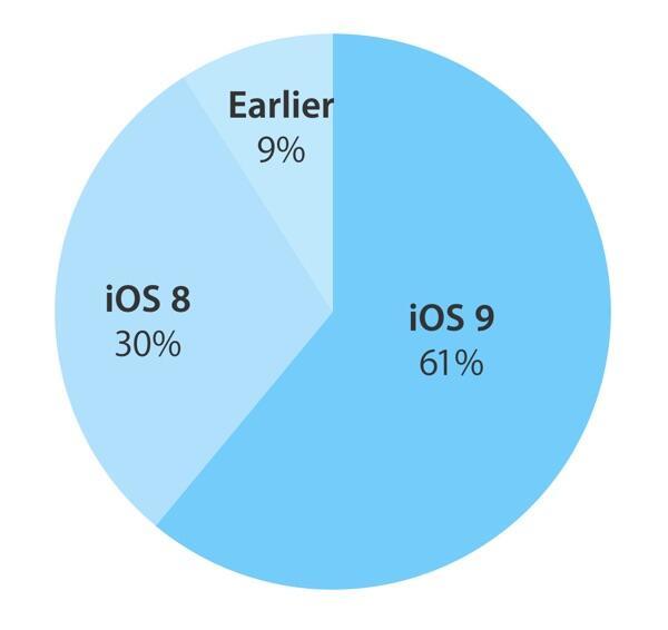 iOS Verteilung Oktober 2015