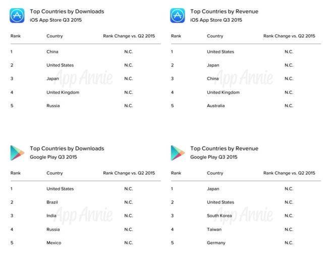top countries app annie