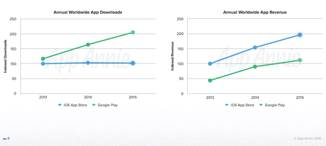 App Annie 2015 Downloads Umsatz