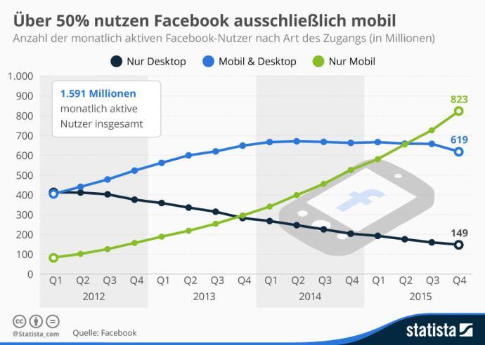 Diese Grafik zeigt die Entwicklung der monatlich aktiven Facebook-Nutzer nach Art des Zugangs. | Statista