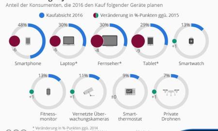 infografik_4199_kaufabsicht_fuer_technische_geraete_n