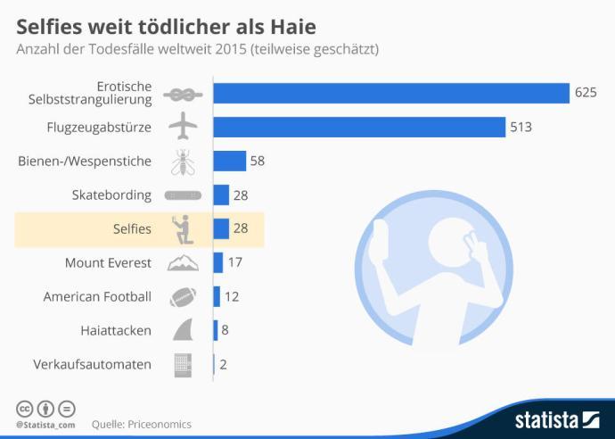infografik_4352_ausgefallene_todesarten_im_vergleich_n