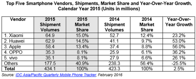 top-5-smartphonehersteller-china / IDC