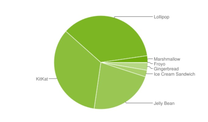 Android Verteilung Maerz