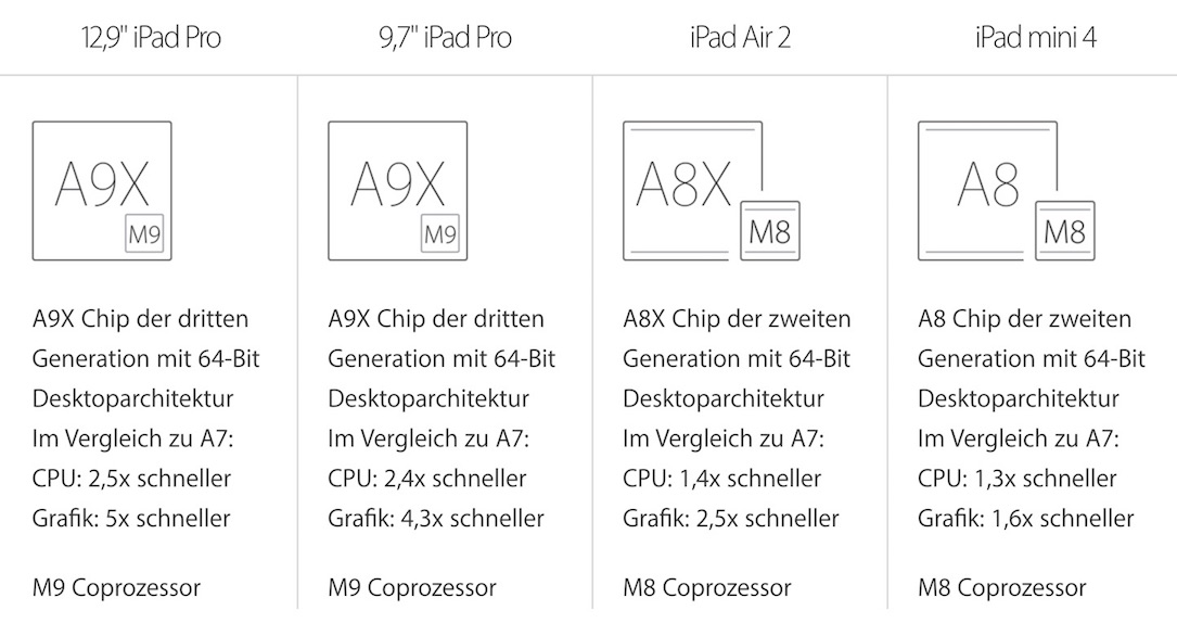 iPads Power Vergleich