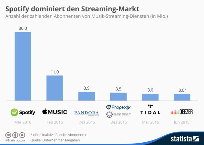 infografik_4563_zahlenden_abonnenten_von_musik_streaming_diensten_n